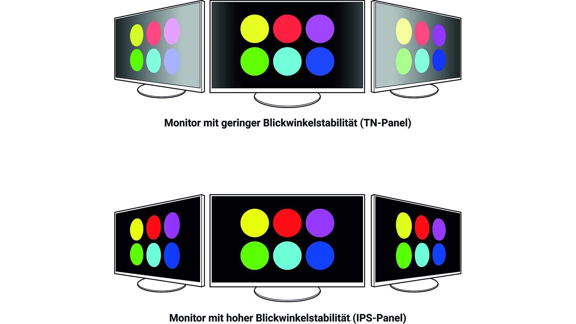 TN-Panel Blickwinkelverzerrung Beispiel