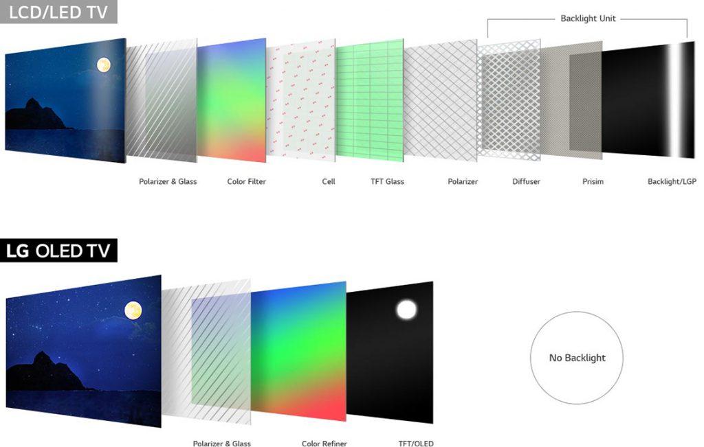 OLED vs LCD/LED